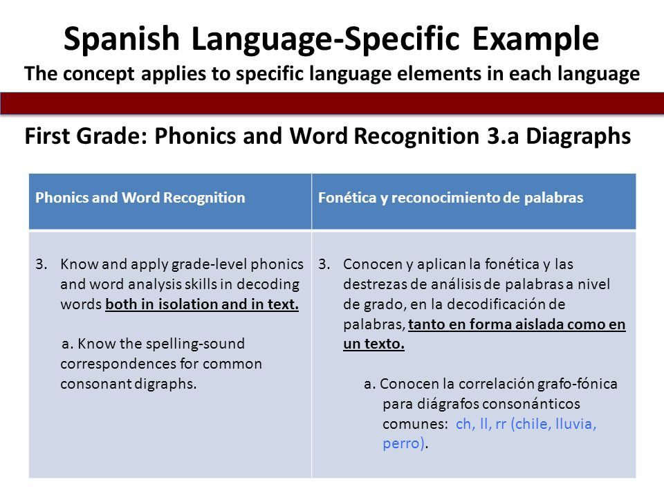Spanish Language-Specific Example The concept applies to specific language elements in each language First Grade: Phonics and Word Recognition 3.a Diagraphs Phonics and Word RecognitionFonética y reconocimiento de palabras 3.Know and apply grade-level phonics and word analysis skills in decoding words both in isolation and in text.