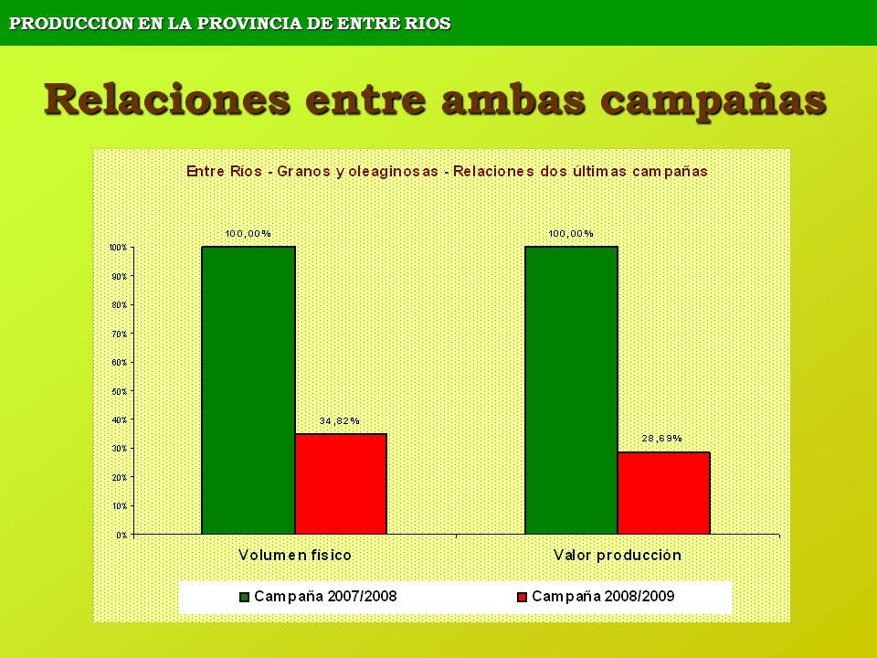 PRODUCCION EN LA PROVINCIA DE ENTRE RIOS Relaciones entre ambas campañas