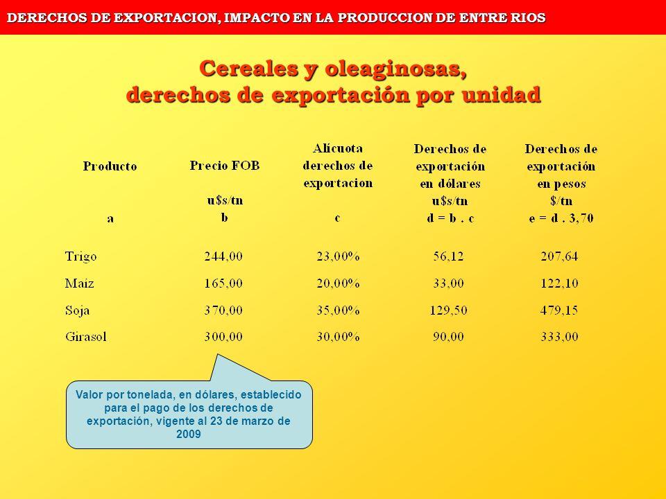 DERECHOS DE EXPORTACION, IMPACTO EN LA PRODUCCION DE ENTRE RIOS Cereales y oleaginosas, derechos de exportación por unidad Valor por tonelada, en dóla
