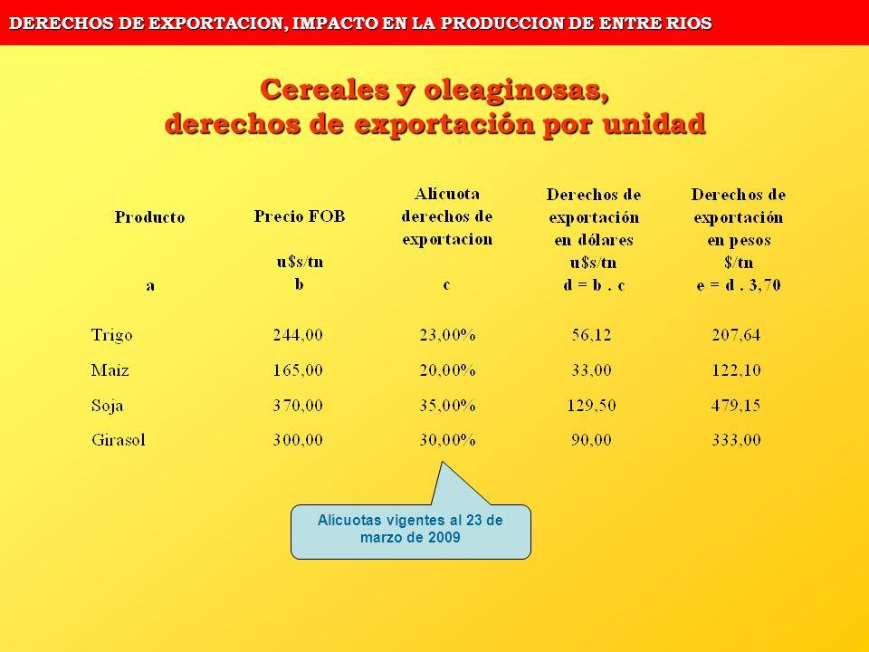 DERECHOS DE EXPORTACION, IMPACTO EN LA PRODUCCION DE ENTRE RIOS Cereales y oleaginosas, derechos de exportación por unidad Alícuotas vigentes al 23 de