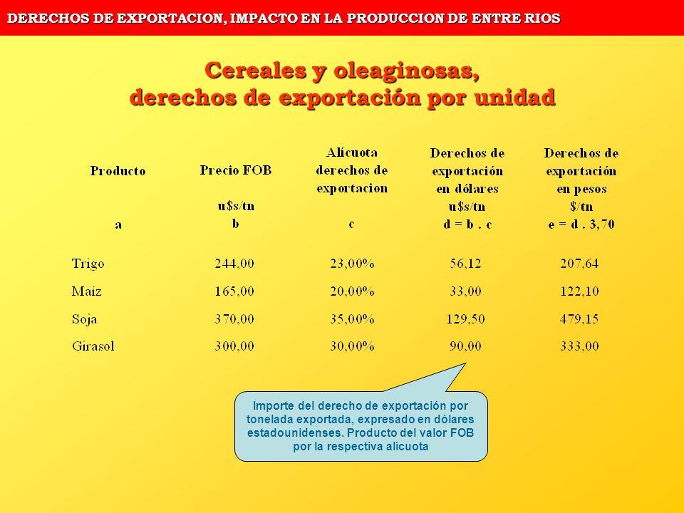 DERECHOS DE EXPORTACION, IMPACTO EN LA PRODUCCION DE ENTRE RIOS Cereales y oleaginosas, derechos de exportación por unidad Importe del derecho de expo