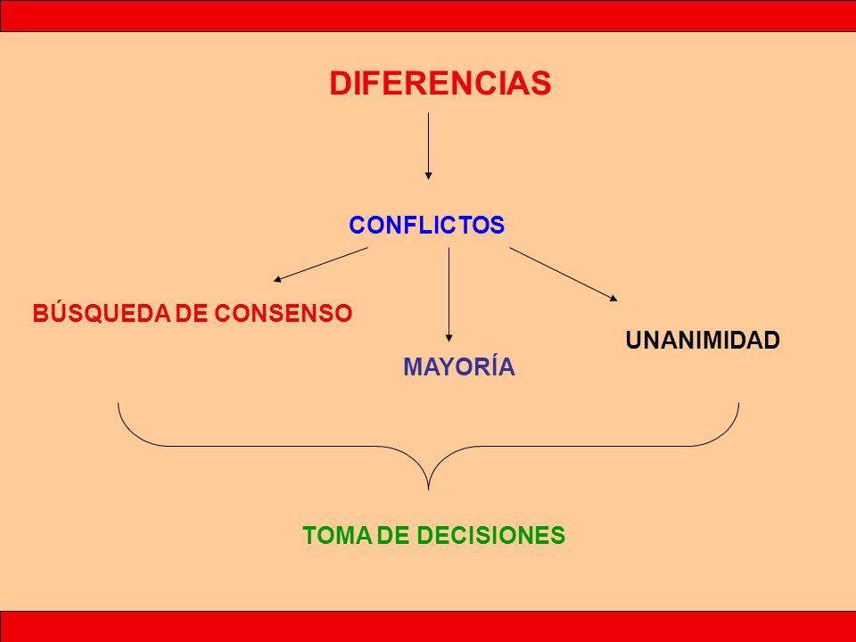 BÚSQUEDA DE CONSENSO DIFERENCIAS CONFLICTOS UNANIMIDAD MAYORÍA TOMA DE DECISIONES