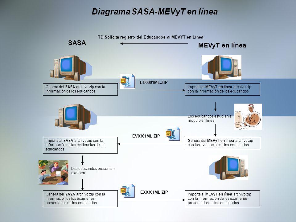 Diagrama SASA-MEVyT en línea Genera del SASA archivo zip con la información de los educandos Los educandos estudian el modulo en línea Genera del MEVy