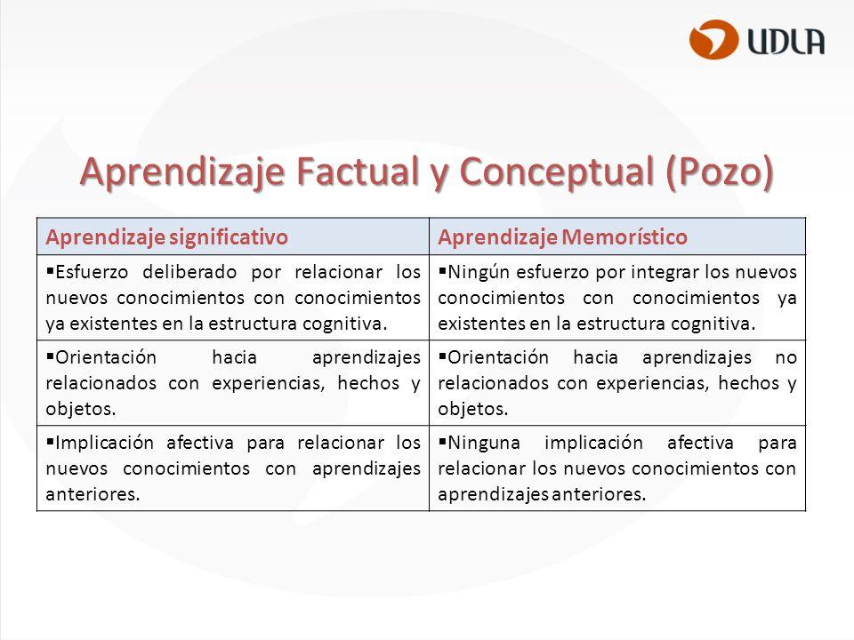 Aprendizaje Factual y Conceptual (Pozo) Aprendizaje significativoAprendizaje Memorístico Esfuerzo deliberado por relacionar los nuevos conocimientos con conocimientos ya existentes en la estructura cognitiva.