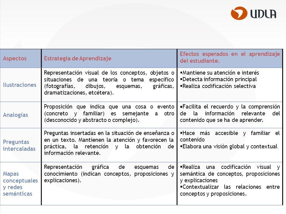 AspectosEstrategia de Aprendizaje Efectos esperados en el aprendizaje del estudiante.