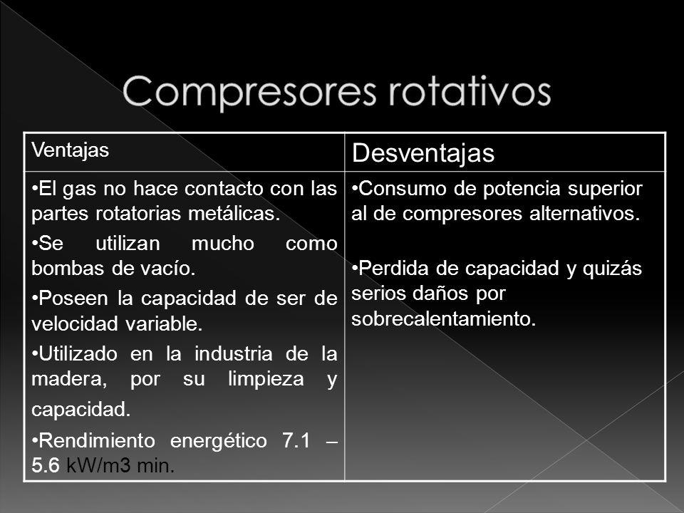 Ventajas Desventajas El gas no hace contacto con las partes rotatorias metálicas. Se utilizan mucho como bombas de vacío. Poseen la capacidad de ser d