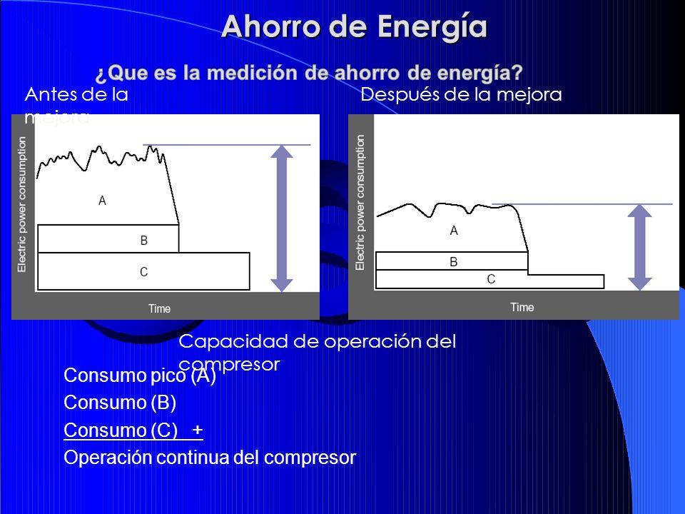 Capacidad de operación del compresor Después de la mejora Consumo pico (A) Consumo (B) Consumo (C) + Operación continua del compresor Antes de la mejo