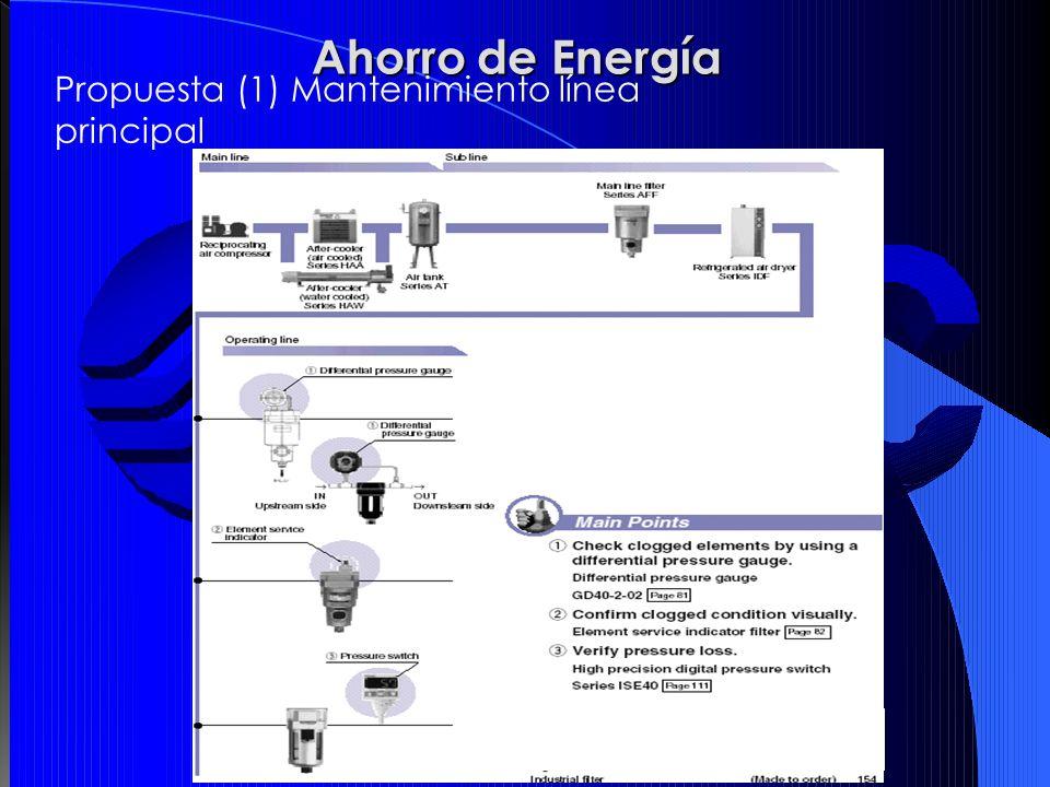 Ahorro de Energía Propuesta (1) Mantenimiento línea principal