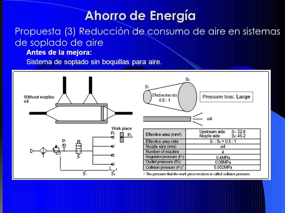 Antes de la mejora: Sistema de soplado sin boquillas para aire. Ahorro de Energía Propuesta (3) Reducción de consumo de aire en sistemas de soplado de