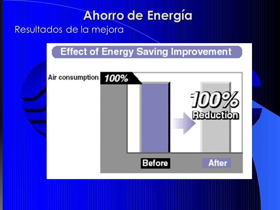 Ahorro de Energía Resultados de la mejora