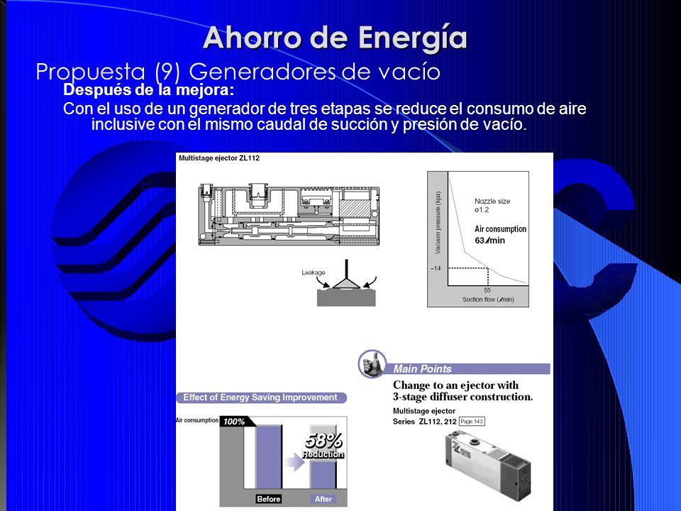 Después de la mejora: Con el uso de un generador de tres etapas se reduce el consumo de aire inclusive con el mismo caudal de succión y presión de vac