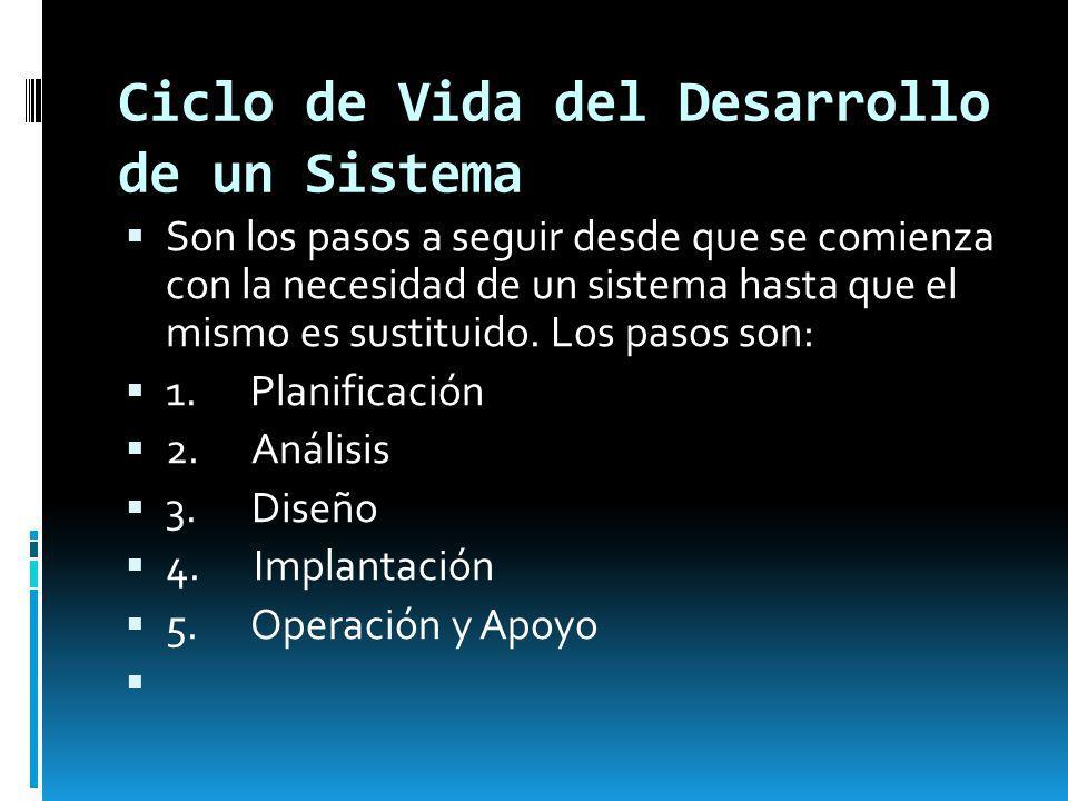 Ciclo de Vida del Desarrollo de un Sistema Son los pasos a seguir desde que se comienza con la necesidad de un sistema hasta que el mismo es sustituid