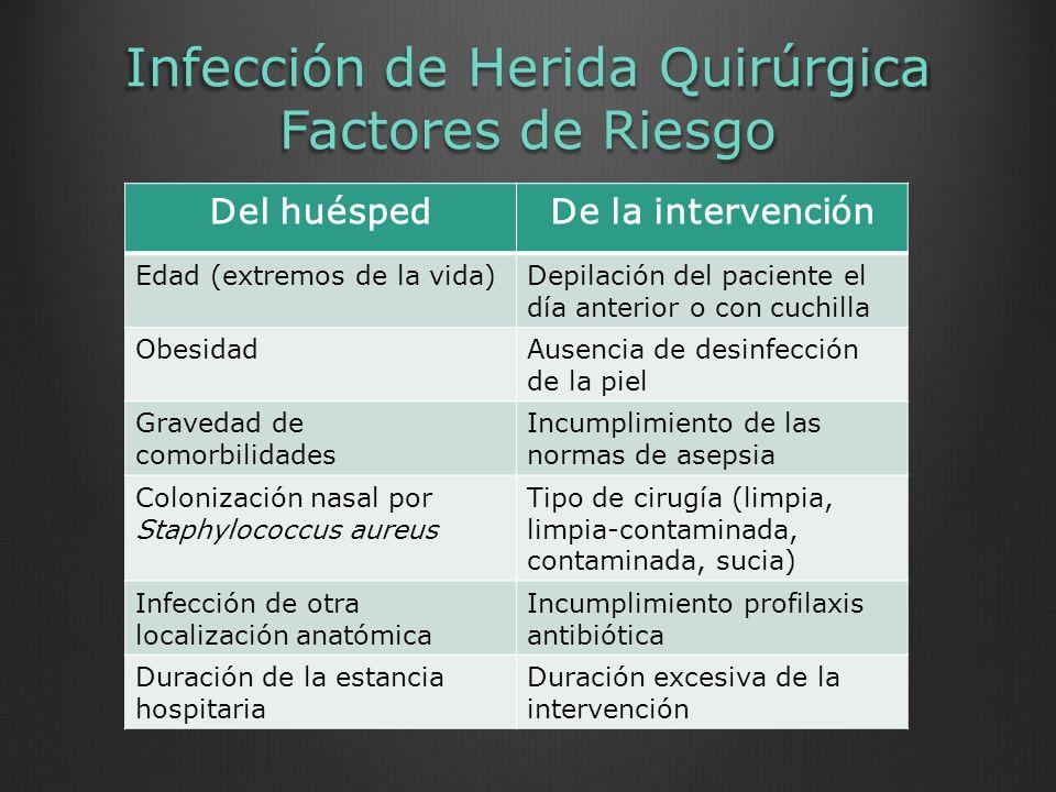 Infección de Herida Quirúrgica Factores de Riesgo Del huéspedDe la intervención Edad (extremos de la vida)Depilación del paciente el día anterior o co