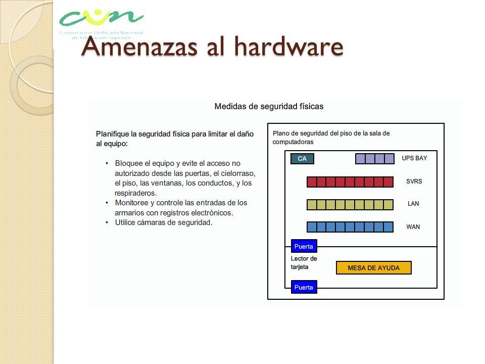 Amenazas al hardware