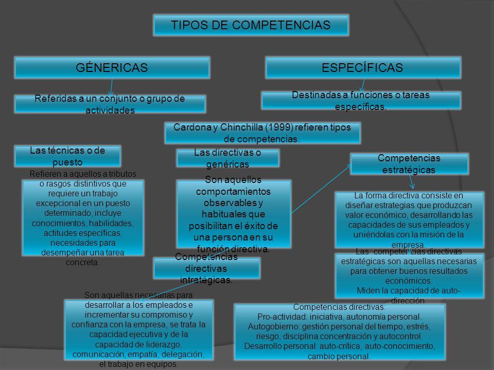 TIPOS DE COMPETENCIAS ESPECÍFICASGÉNERICAS Referidas a un conjunto o grupo de actividades Destinadas a funciones o tareas específicas. Cardona y Chinc