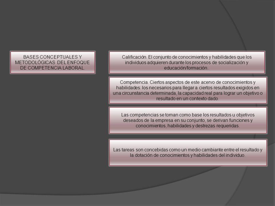 BASES CONCEPTUALES Y METODOLÓGICAS DEL ENFOQUE DE COMPETENCIA LABORAL. Calificación. El conjunto de conocimientos y habilidades que los individuos adq