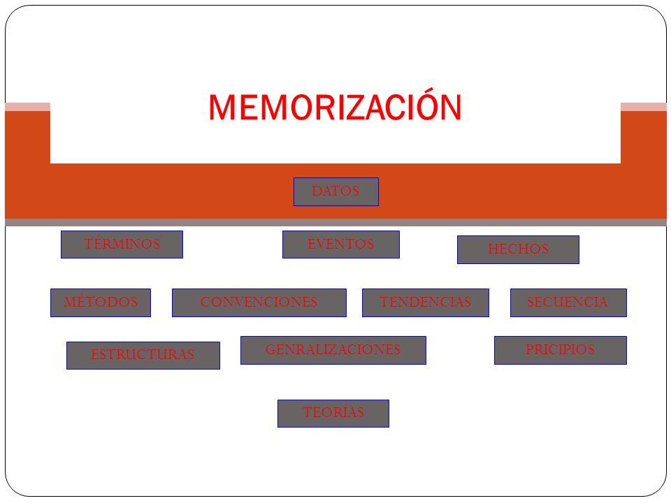 MEMORIZACIÓN SECUENCIA EVENTOS DATOS HECHOS TENDENCIASCONVENCIONESMÉTODOS TÉRMINOS ESTRUCTURAS GENRALIZACIONESPRICIPIOS TEORÍAS