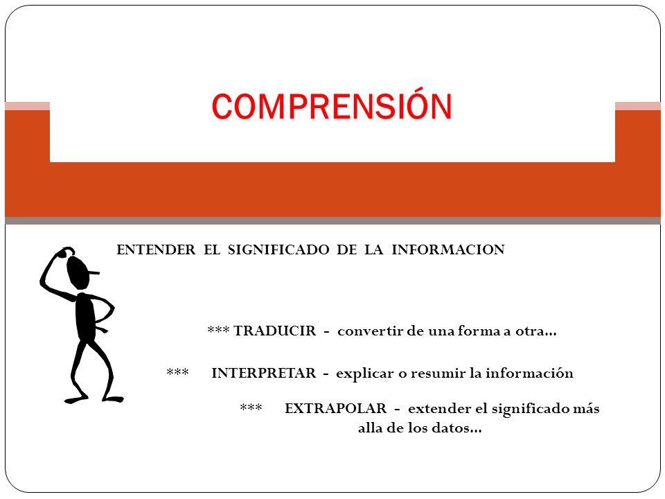 COMPRENSIÓN ENTENDER EL SIGNIFICADO DE LA INFORMACION *** TRADUCIR - convertir de una forma a otra... *** INTERPRETAR - explicar o resumir la informac