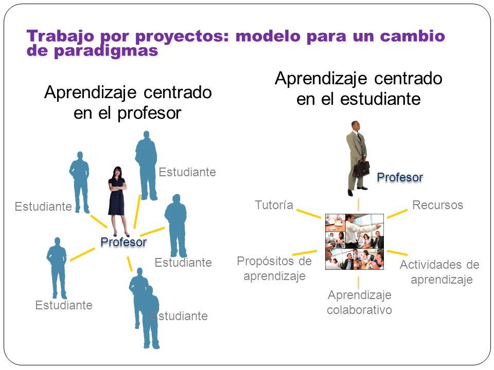 Trabajo por proyectos: modelo para un cambio de paradigmas Tutoría Recursos Propósitos de aprendizaje Actividades de aprendizaje Aprendizaje centrado