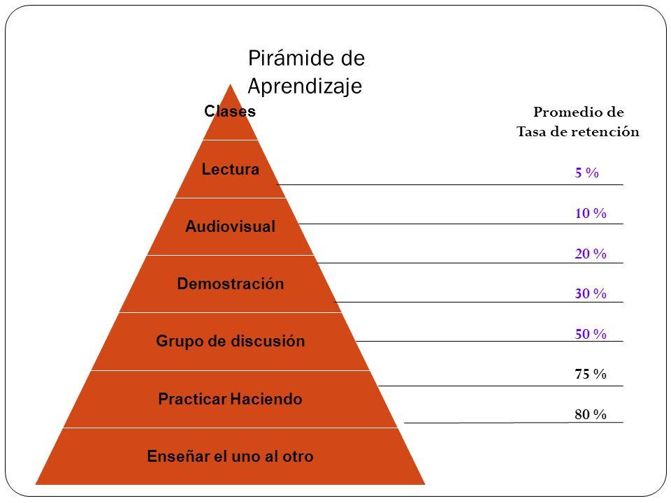 Pirámide de Aprendizaje Clases Lectura Audiovisual Demostración Grupo de discusión Practicar Haciendo Enseñar el uno al otro 5 % 10 % 20 % 30 % 50 % 7