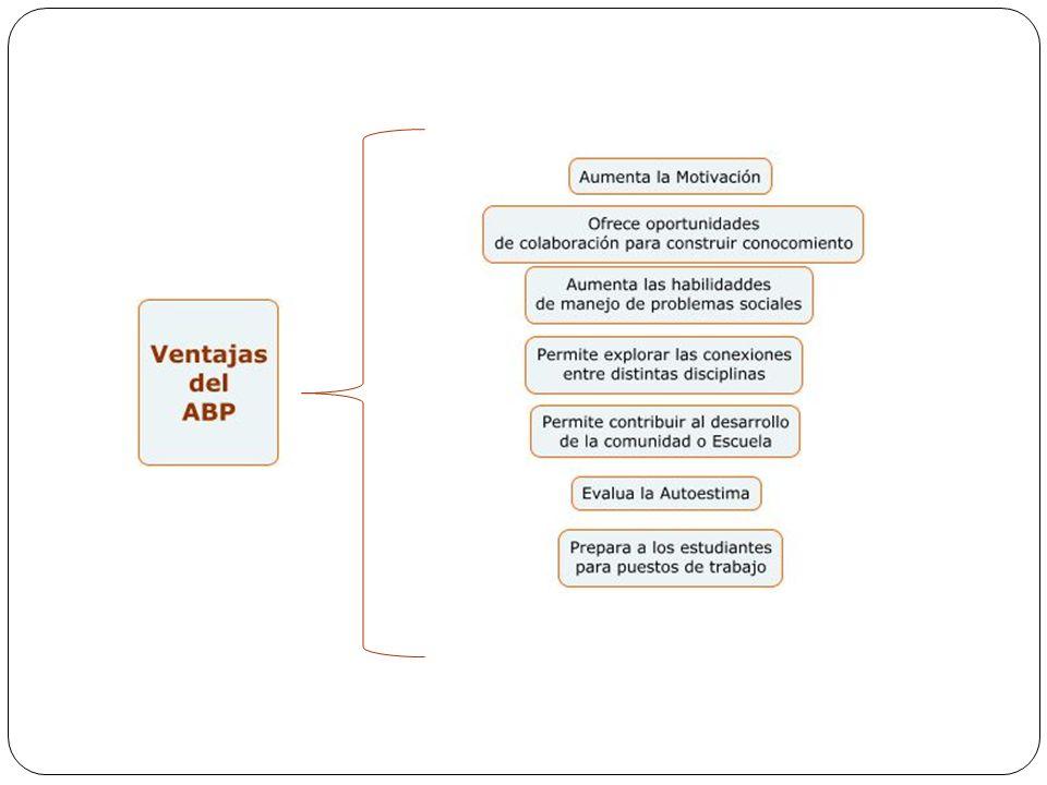 Examinar la información en sus partes * Elementos - identificar las partes * Relaciones - identificar las relaciones * Principios organizadores identificar la forma en que están identificadas las partes.