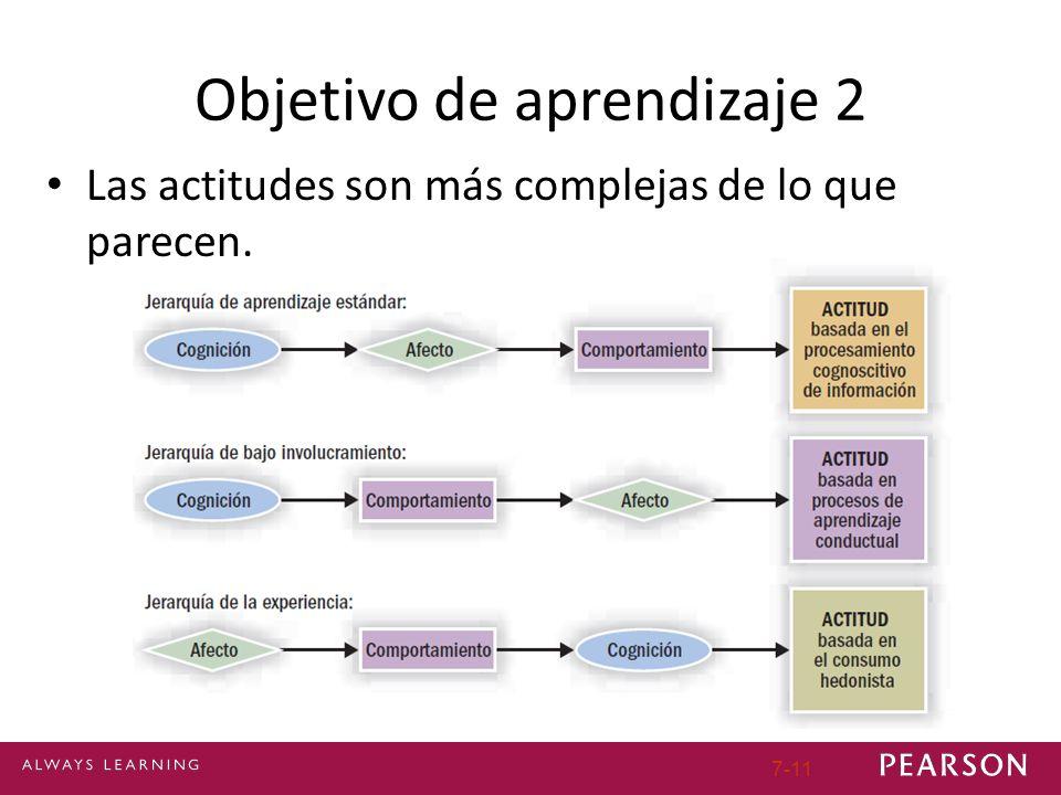Objetivo de aprendizaje 2 Las actitudes son más complejas de lo que parecen. 7-11