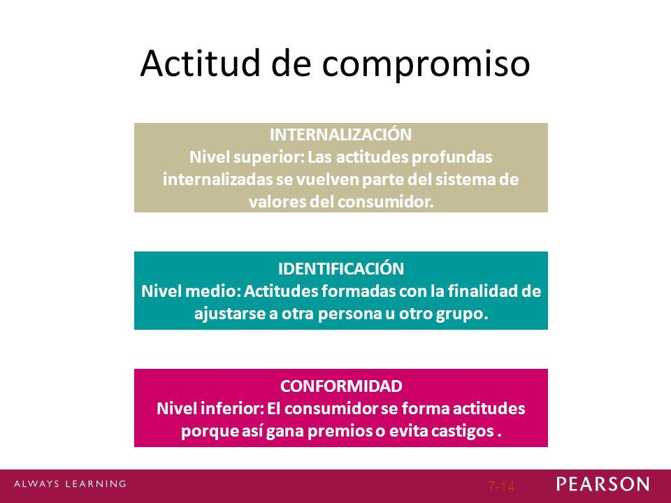 7-14 Actitud de compromiso CONFORMIDAD Nivel inferior: El consumidor se forma actitudes porque así gana premios o evita castigos. IDENTIFICACIÓN Nivel