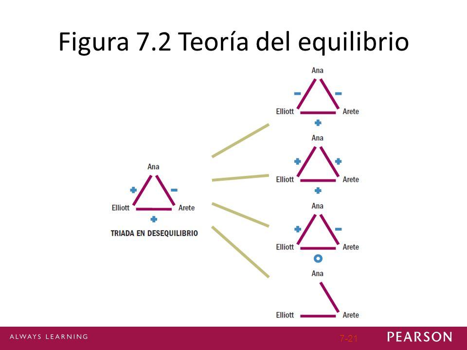 7-21 Figura 7.2 Teoría del equilibrio