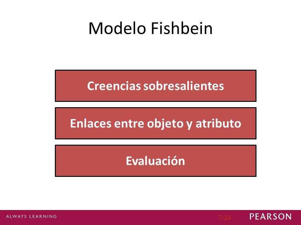 7-24 Modelo Fishbein Creencias sobresalientes Enlaces entre objeto y atributo Evaluación