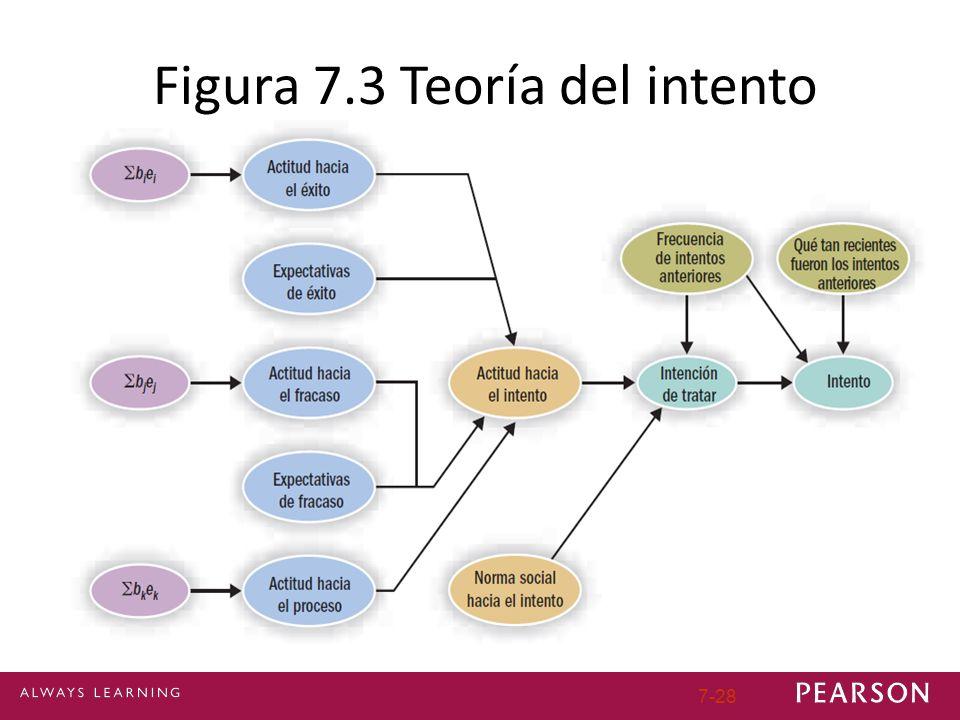 7-28 Figura 7.3 Teoría del intento