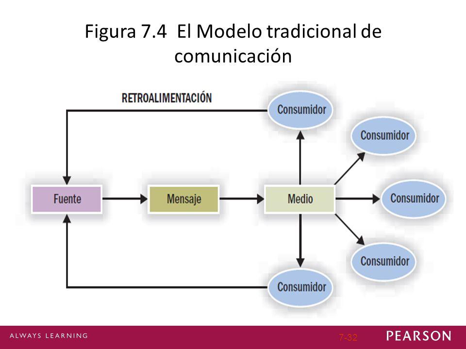 7-32 Figura 7.4 El Modelo tradicional de comunicación
