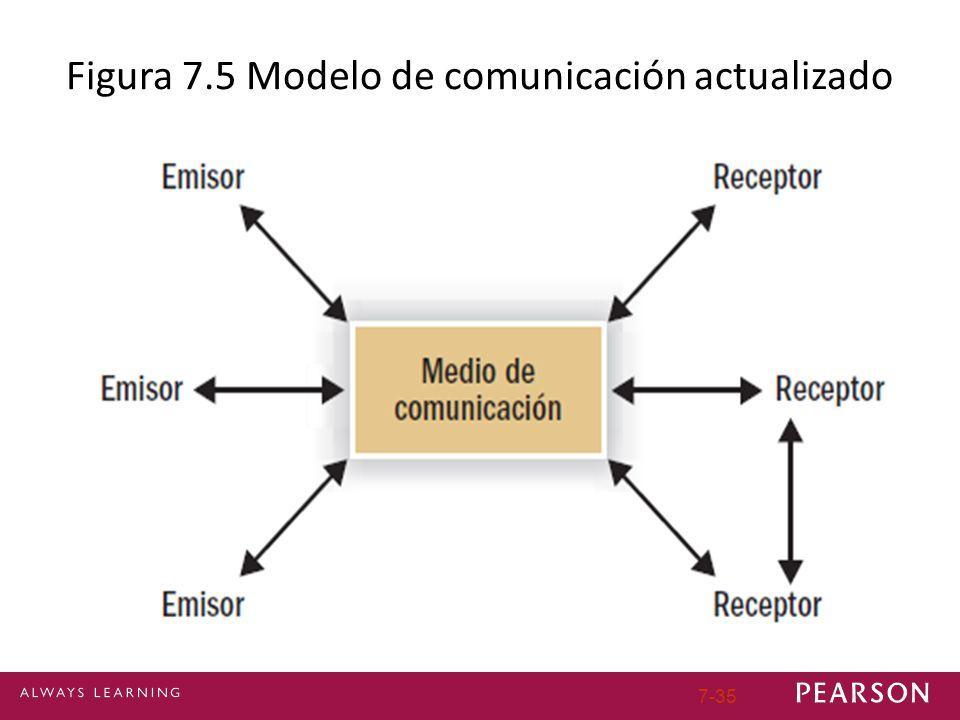 7-35 Figura 7.5 Modelo de comunicación actualizado