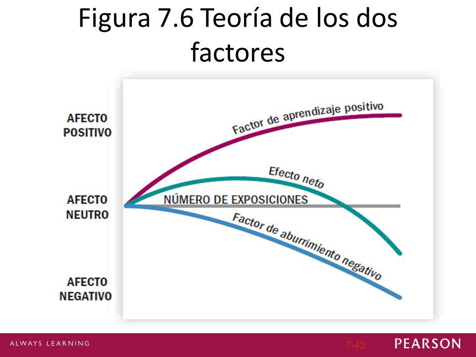 7-43 Figura 7.6 Teoría de los dos factores
