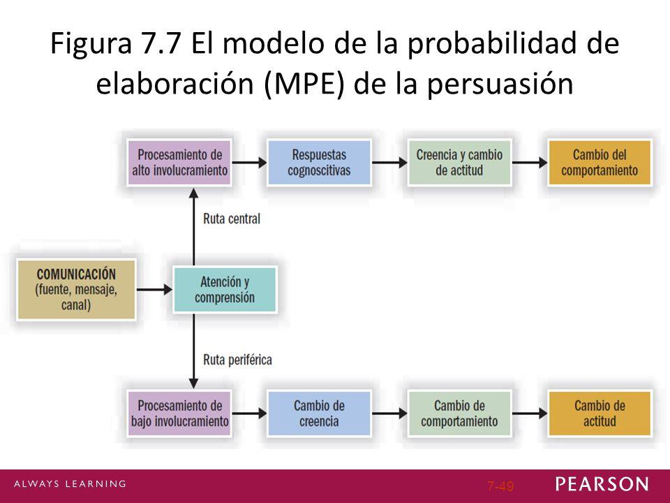 7-49 Figura 7.7 El modelo de la probabilidad de elaboración (MPE) de la persuasión