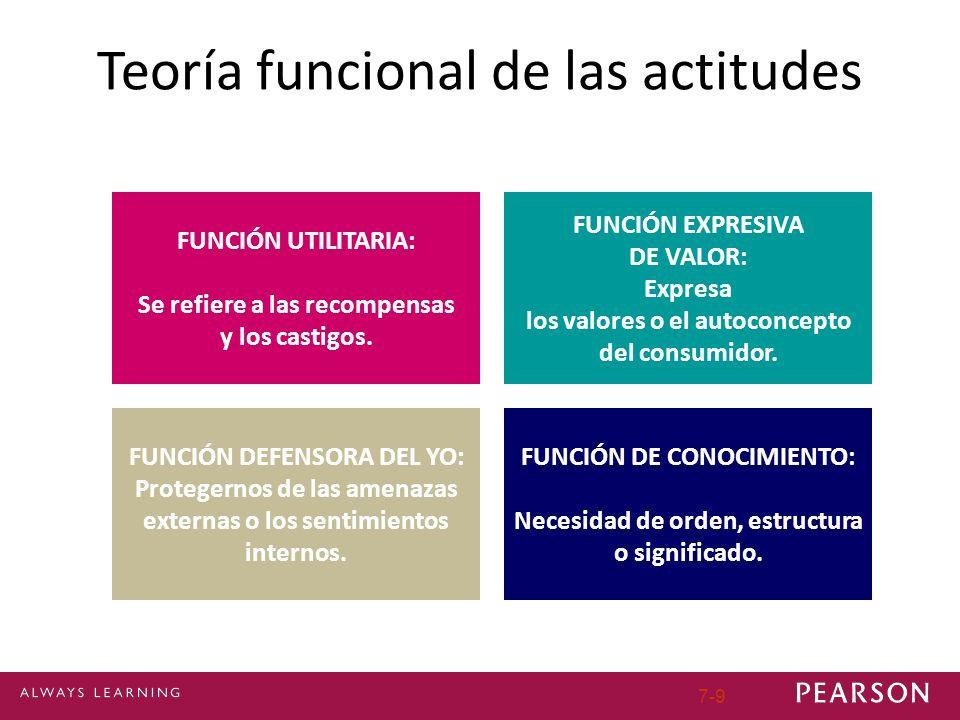 7-9 Teoría funcional de las actitudes FUNCIÓN UTILITARIA: Se refiere a las recompensas y los castigos. FUNCIÓN EXPRESIVA DE VALOR: Expresa los valores