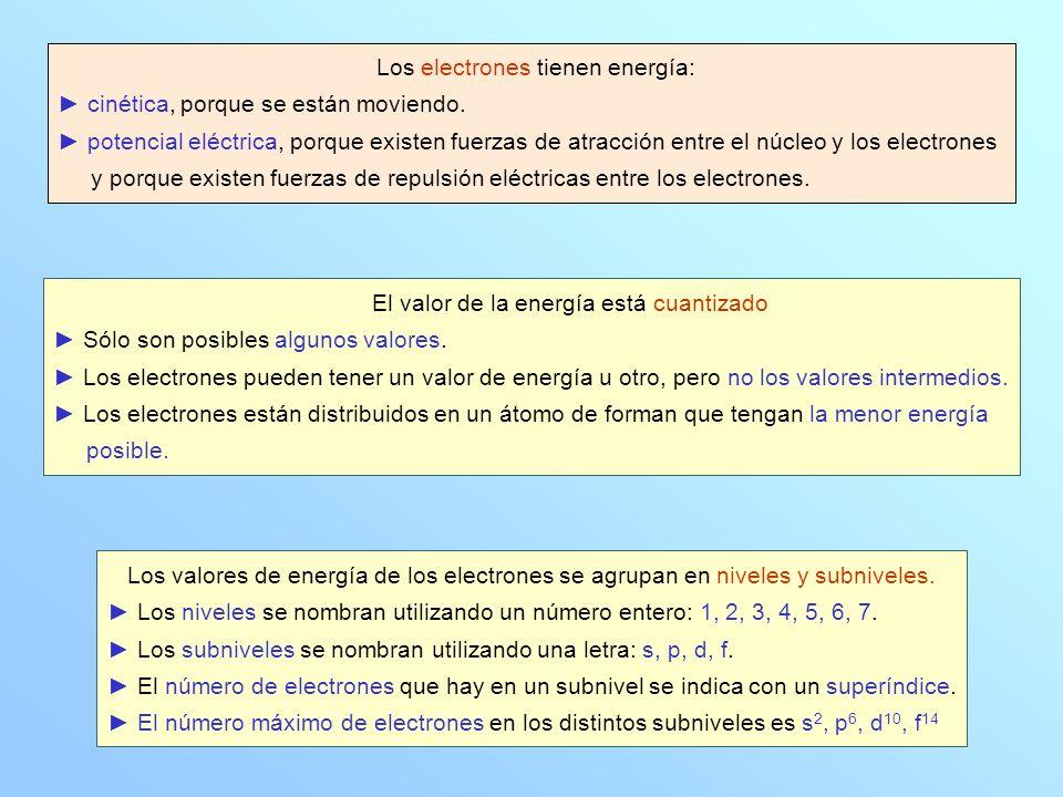 Regla nemotécnica para recordar el orden creciente de energía de los niveles y subniveles energéticos.