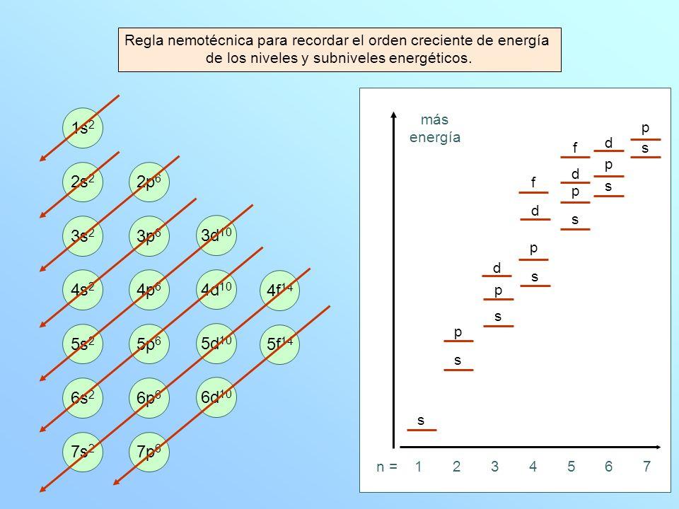 Regla nemotécnica para recordar el orden creciente de energía de los niveles y subniveles energéticos. 1s 2 2s 2 3s 2 4s 2 5s 2 6s 2 7s 2 2p 6 3p 6 4p