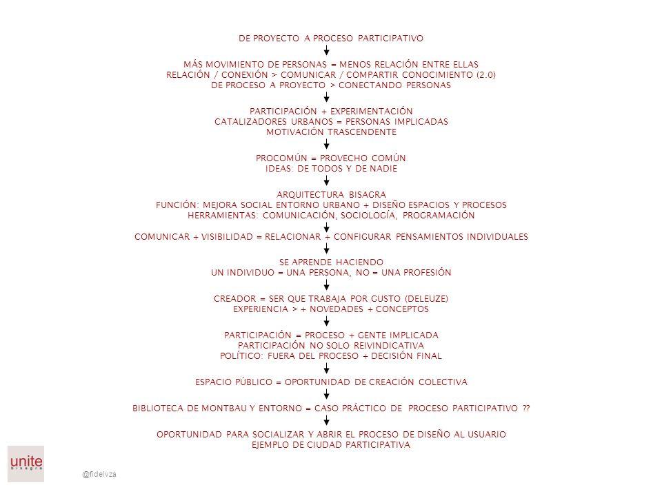 @fidelvza DE PROYECTO A PROCESO PARTICIPATIVO MÁS MOVIMIENTO DE PERSONAS = MENOS RELACIÓN ENTRE ELLAS RELACIÓN / CONEXIÓN > COMUNICAR / COMPARTIR CONO