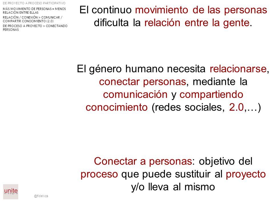 @fidelvza En la participación ciudadana hay que incorporar la experimentación con el ciudadano Se necesitan catalizadores urbanos: personas que se impliquen Motivación trascendente DE PROYECTO A PROCESO PARTICIPATIVO MÁS MOVIMIENTO DE PERSONAS = MENOS RELACIÓN ENTRE ELLAS RELACIÓN/CONEXIÓN > COMUNICAR / COMPARTIR CONOCIMIENTO (2.0) DE PROCESO A PROYECTO > CONECTANDO PERSONAS PARTICIPACIÓN + EXPERIMENTACIÓN CATALIZADORES URBANOS = PERSONAS IMPLICADAS MOTIVACIÓN TRASCENDENTE