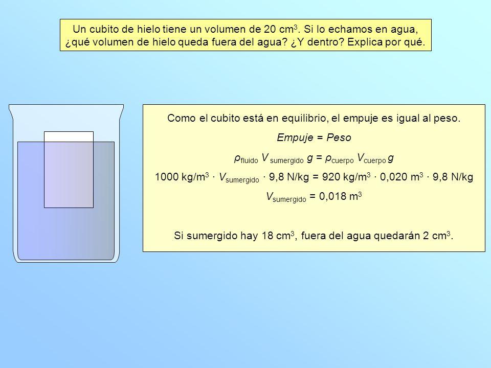 Como el cubito está en equilibrio, el empuje es igual al peso. Empuje = Peso ρ fluido V sumergido g = ρ cuerpo V cuerpo g 1000 kg/m 3 · V sumergido ·