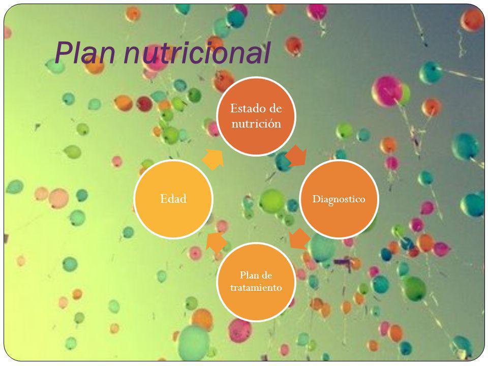 Plan nutricional Estado de nutrición Diagnostico Plan de tratamiento Edad