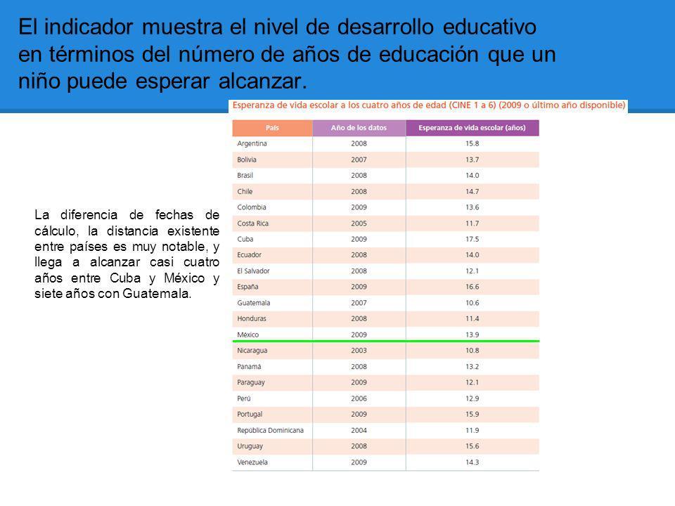 El indicador muestra el nivel de desarrollo educativo en términos del número de años de educación que un niño puede esperar alcanzar. La diferencia de