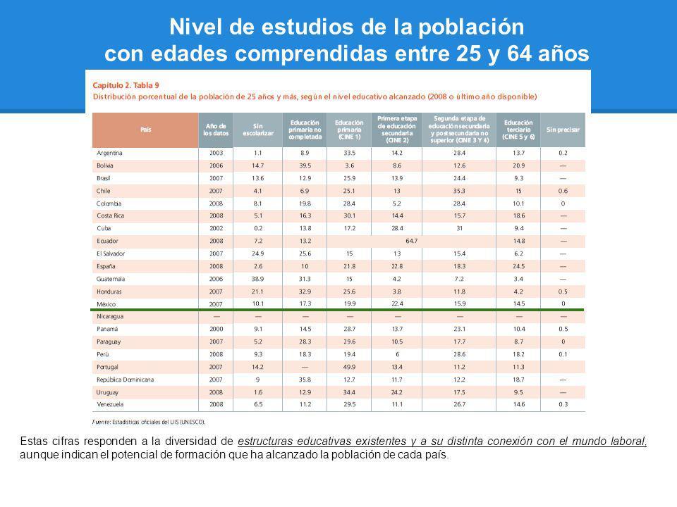 Nivel de estudios de la población con edades comprendidas entre 25 y 64 años Estas cifras responden a la diversidad de estructuras educativas existent