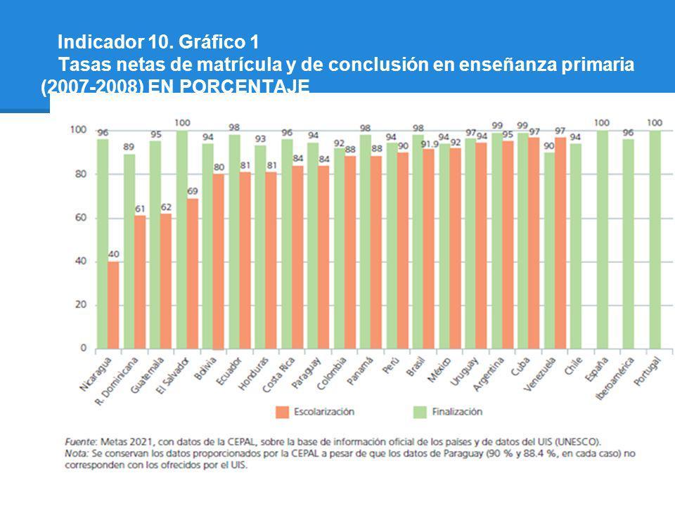 Indicador 10. Gráfico 1 Tasas netas de matrícula y de conclusión en enseñanza primaria (2007-2008) EN PORCENTAJE