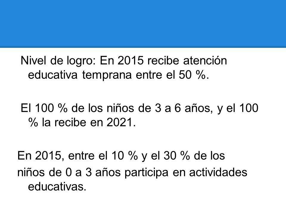 Nivel de logro: En 2015 recibe atención educativa temprana entre el 50 %. El 100 % de los niños de 3 a 6 años, y el 100 % la recibe en 2021. En 2015,