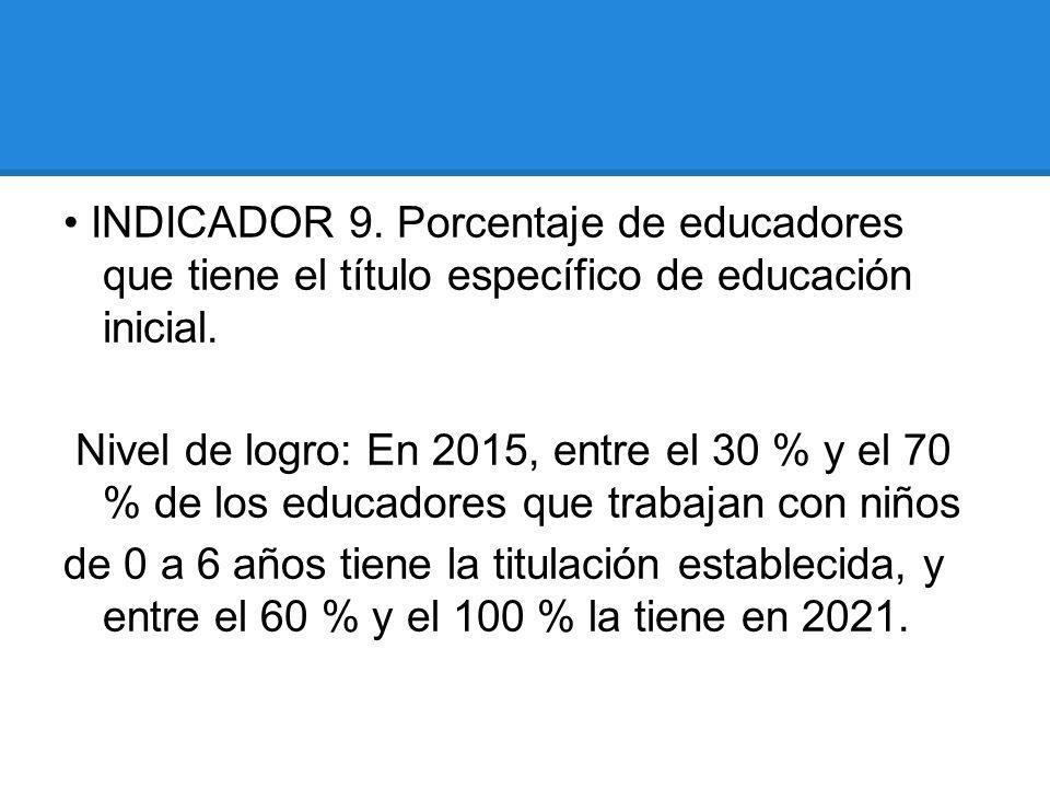 INDICADOR 9. Porcentaje de educadores que tiene el título específico de educación inicial. Nivel de logro: En 2015, entre el 30 % y el 70 % de los edu