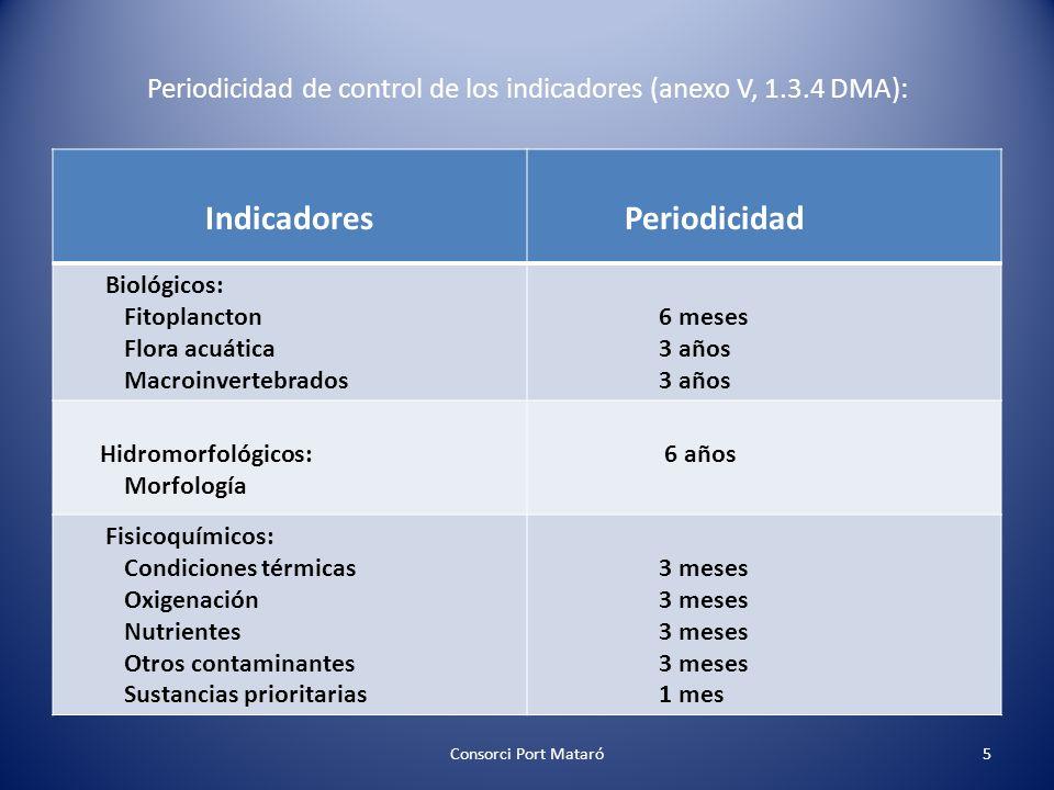 Periodicidad de control de los indicadores (anexo V, 1.3.4 DMA): Consorci Port Mataró5 Indicadores Periodicidad Biológicos: Fitoplancton Flora acuátic
