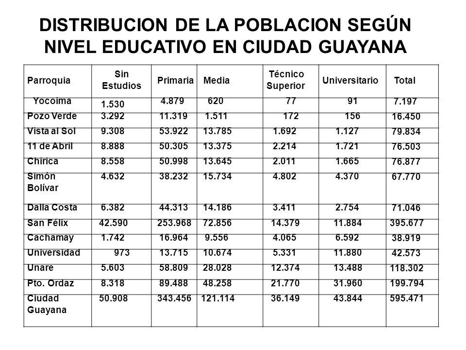 DISTRIBUCION DE LA POBLACION SEGÚN NIVEL EDUCATIVO EN CIUDAD GUAYANA Parroquia Sin Estudios PrimariaMedia Técnico Superior UniversitarioTotal Yocoima