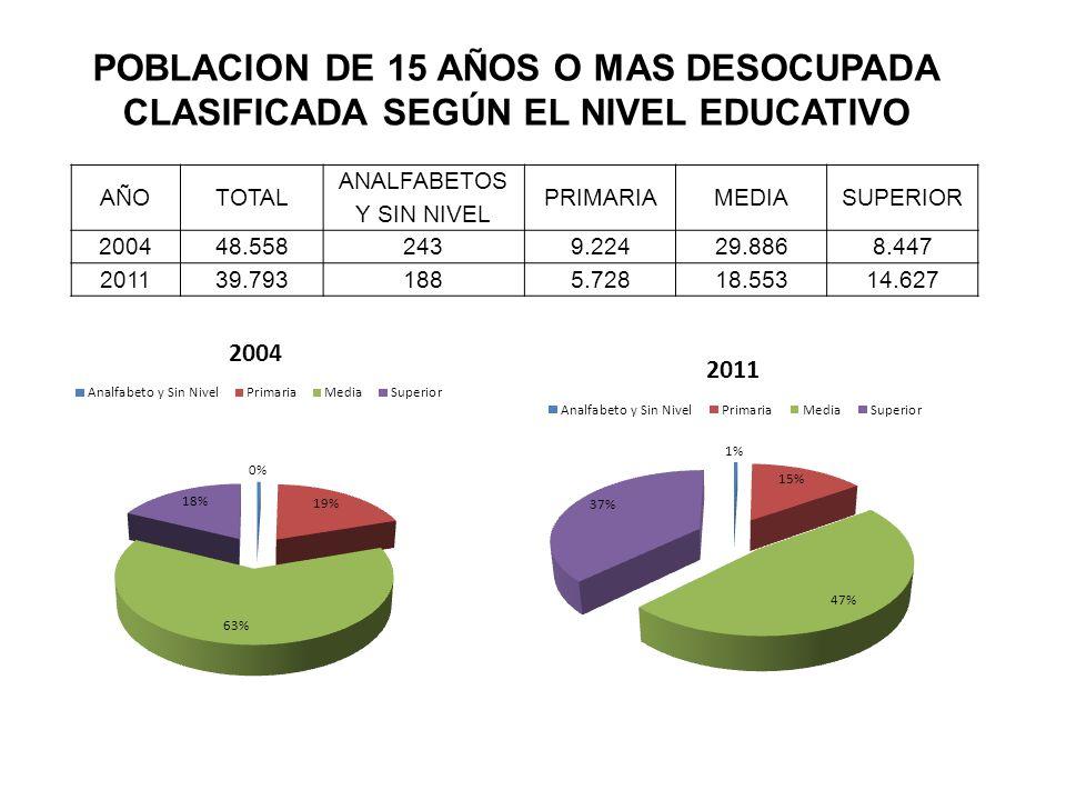 POBLACION DE 15 AÑOS O MAS DESOCUPADA CLASIFICADA SEGÚN EL NIVEL EDUCATIVO AÑOTOTAL ANALFABETOS Y SIN NIVEL PRIMARIAMEDIASUPERIOR 200448.5582439.22429