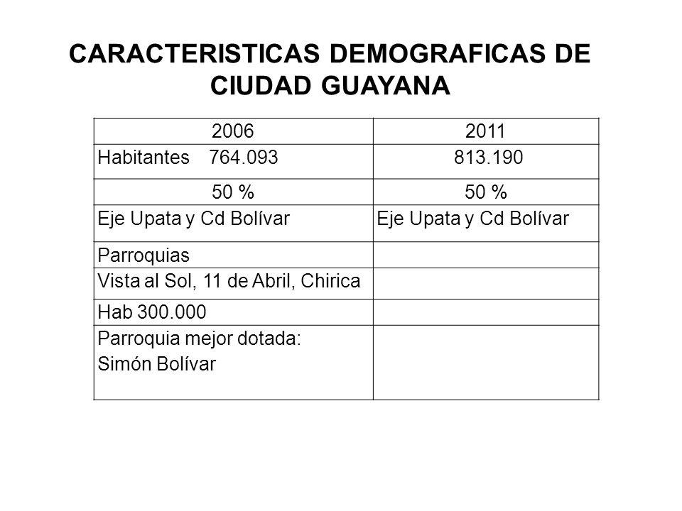 CARACTERISTICAS DEMOGRAFICAS DE CIUDAD GUAYANA 20062011 Habitantes 764.093 813.190 50 % Eje Upata y Cd Bolívar Parroquias Vista al Sol, 11 de Abril, C